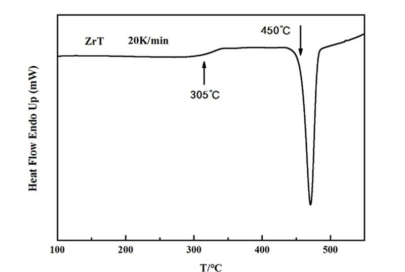 Amorphous alloy powder